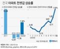 [그래픽] 전국 아파트 전셋값 상승률