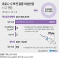[그래픽] 코로나19 백신 접종 이상반응 신고 현황(종합)