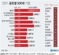 [그래픽] 2021 글로벌 500대 기업