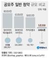 [그래픽] 업체별 공모주 일반 청약 규모 비교