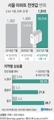 [그래픽] 서울 아파트 전셋값 변화