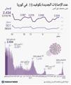 عدد الإصابات الجديدة بكوفيد-19 في كوريا