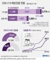 [그래픽] 코로나19 예방접종 현황