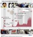 [그래픽] 코로나19 신규 확진자 및 주요 일지