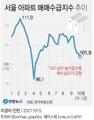 [그래픽] 서울 아파트 매매수급지수 추이