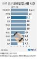 [그래픽] 하루 평균 모바일 앱 사용 시간
