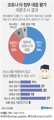 [그래픽] 코로나19 정부 대응 평가 여론조사 결과
