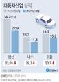 [그래픽] 자동차산업 실적