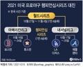 [그래픽] 2021 미국 프로야구 챔피언십시리즈 대진