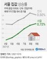 [그래픽] 서울 집값 상승률