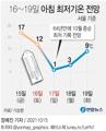 [그래픽] 16~19일 아침 최저기온 전망