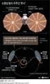 [그래픽] 소행성 탐사 우주선 '루시'