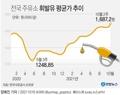[그래픽] 전국 주유소 휘발유 평균가 추이