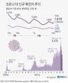 [그래픽] 코로나19 신규 확진자 추이