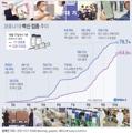 [그래픽] 코로나19 백신 접종 추이