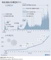 [그래픽] 국내 코로나19 확진자 추이