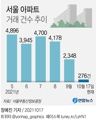 [그래픽] 서울 아파트 거래 건수 추이
