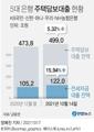 [그래픽] 5대 은행 주택담보대출 현황
