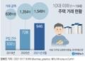 [그래픽] 10대 이하 주택 거래 현황