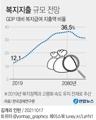 [그래픽] 복지지출 규모 전망