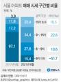 [그래픽] 서울 아파트 매매 시세 구간별 비율