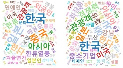 2005-2013年涉韩流新闻主题词组成的标签云(韩国媒体振兴基金会提供)