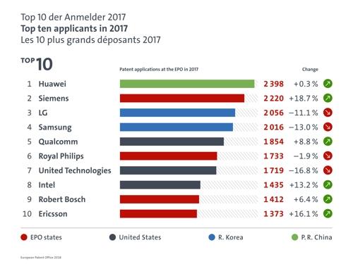 2017年欧盟专利申请数排名前十企业(韩联社/欧盟专利厅资料截图)