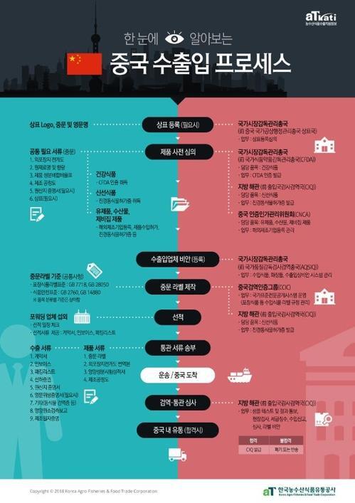 《中国进出口流程》封面(韩联社/aT提供)