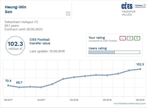 孙兴�O转会费趋势图(韩联社/CIES足球研究所官网截图)