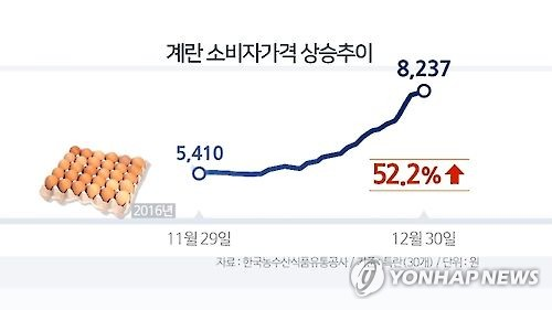 A graph by Yonhap News TV shows a surge in local egg prices. (Yonhap)