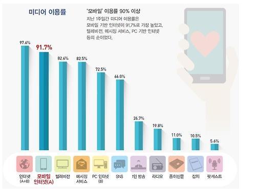90% Dos Adolescentes Coreanos Usam Internet Móvel