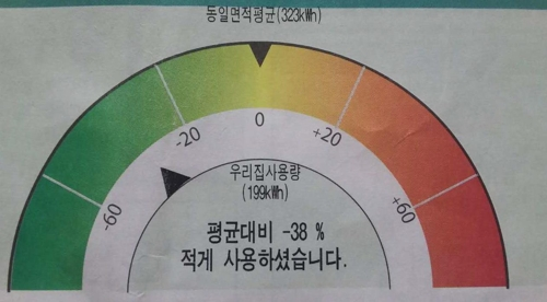 Lee Gyu-seong's monthly utility bill shows that energy consumption in his home is 38 percent less than the average in his apartment complex in Huikyung-dong eastern Seoul on Aug. 3, 2017. (Yonhap).