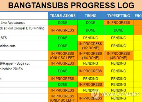 This screen shot from the BTS-Trans Tumblr page shows a Google Docs chart showing the progress of pending translation projects of the fan community. (Yonhap)