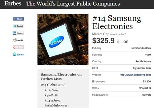 This captured image shows Samsung Electronics at 14th place among the 2018 world's largest public companies report by Forbes. (Yonhap)