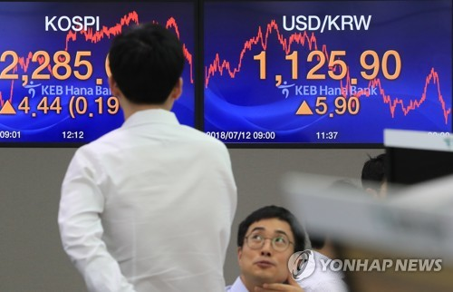 An electronic sign at KEB Hana Bank in Seoul shows the benchmark Korea Composite Stock Price Index (KOSPI) ending the trading session at 2,285.06 on July 12, 2018. (Yonhap)
