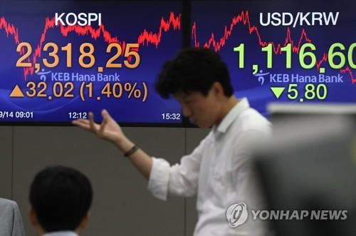 An electronic sign at KEB Hana Bank in Seoul shows the benchmark Korea Composite Stock Price Index (KOSPI) surging 32.02 points, or 1.4 percent, to close at 2,318.25 on Sept. 14, 2018. (Yonhap)
