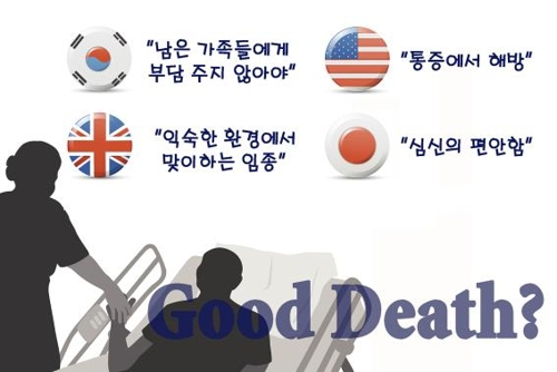 This graphic image shows which factors patients and their families in four countries prefer at the moment of death in a survey conducted by a team led by Seoul National University professor Yun Young-ho. (Yonhap)