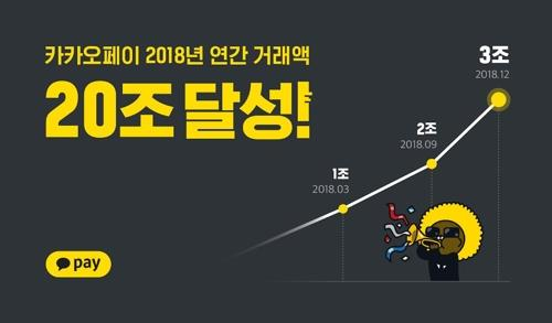 Kakao Pay transactions for 2018 surpass 20 tln won