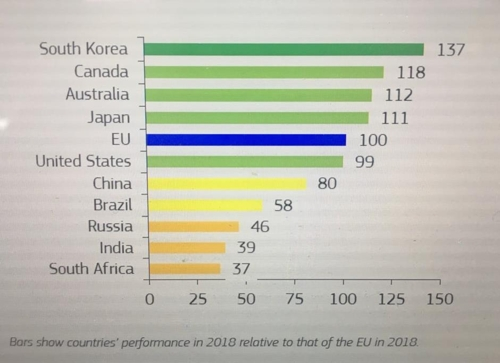 S. Korea retains top spot on EU innovation list