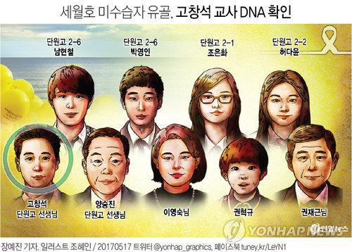Une illustration des neuf personnes qui ont disparu durant le naufrage du Sewol.