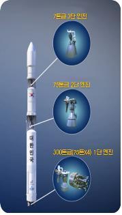 韓国型ロケットの概略図(未来創造科学部提供)=(聯合ニュース)
