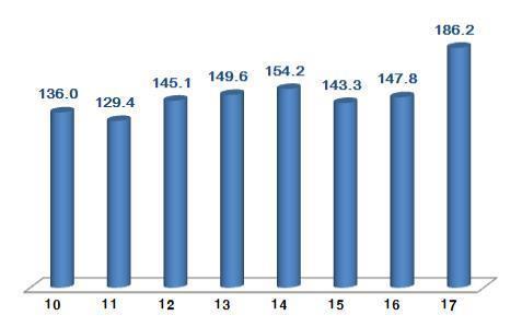 年度別の11月ICT輸出額(単位:億ドル、科学技術情報通信部提供)=(聯合ニュース)