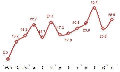 月別のICT輸出増減率(単位:%、科学技術情報通信部提供)=(聯合ニュース)