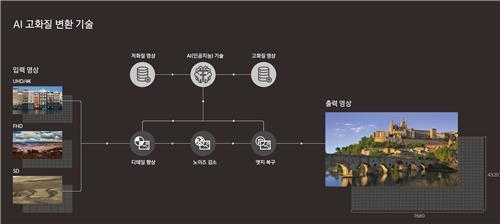 AIによる画質の調整(イメージ、サムスン提供)=(聯合ニュース)