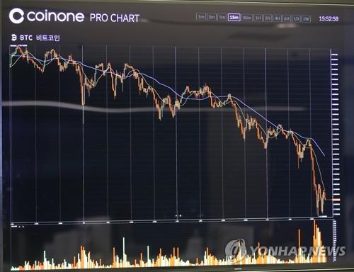 金融委員長らがビットコイン取引所の閉鎖を推進する考えを表明したことを受け、急落したビットコイン価格=11日、ソウル(聯合ニュース)