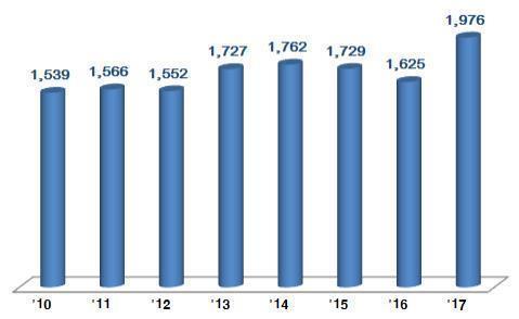 年度別のICT輸出額(単位:億ドル、科学技術情報通信部提供)=(聯合ニュース)