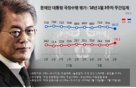 文大統領の支持率の推移(リアルメーター提供)=(聯合ニュース)