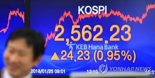 約2カ月半ぶりに最高値を更新したKOSPIの表示板=25日、ソウル(聯合ニュース)