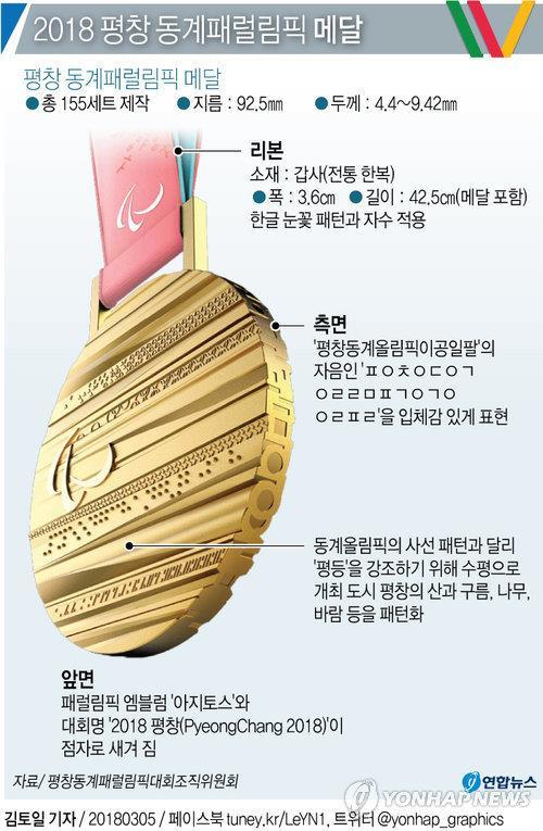 メダルのイメージ=(聯合ニュース)