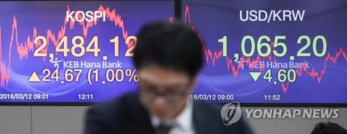 ウォンの対ドル相場を表示するKEBハナ銀行のディーリングルーム内のモニター=12日、ソウル(聯合ニュース)